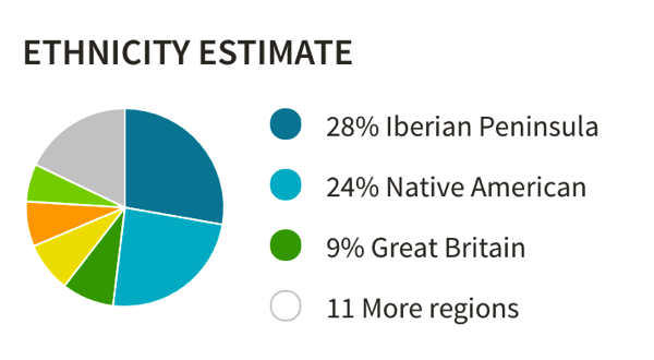 Native american in ancestry dna ethnicity estimate